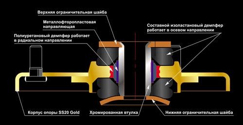 Схема опоры стойки SS20 Gold 2170