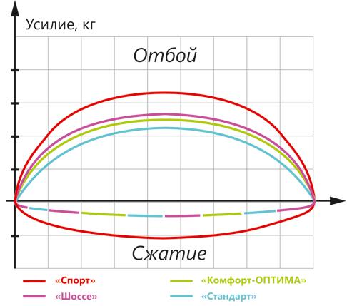 Рабочая диаграмма амортизаторов SS20 (диаграмма Монро)