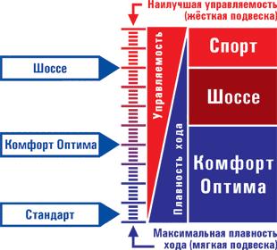 Шкала жесткости амортизаторов SS20