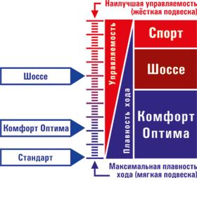 Модификация задних амортизаторов на Дэу Нексия