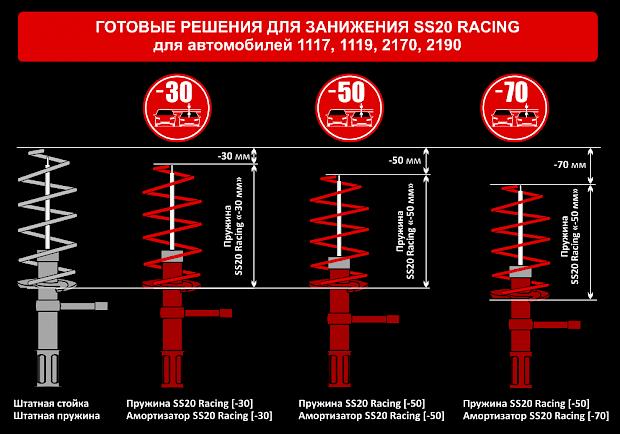 Комплекты заниженной подвески SS20 Racing для LADA Kalina, Granta, Priora