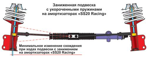 Заниженная подвеска с укороченными пружинами на амортизаторах SS20 Racing