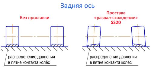 Перераспределение давления в пятне контакта колес после установки проставки SS20.