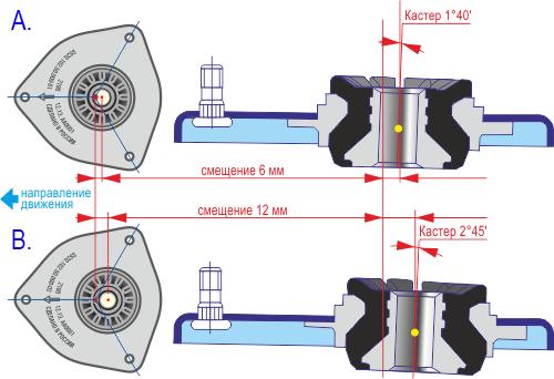 Как отрегулировать кастер на ваз 2109