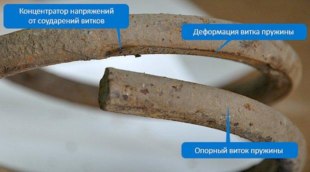 Деформация пружин