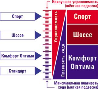 Шкала жорсткості амортизаторів SS20 для Great Wall